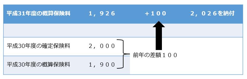 労働保険20190712